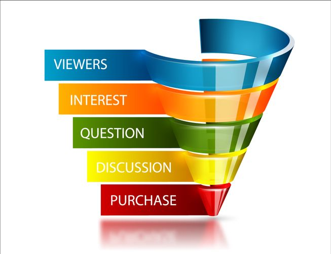 Effective Conversion Funnels
