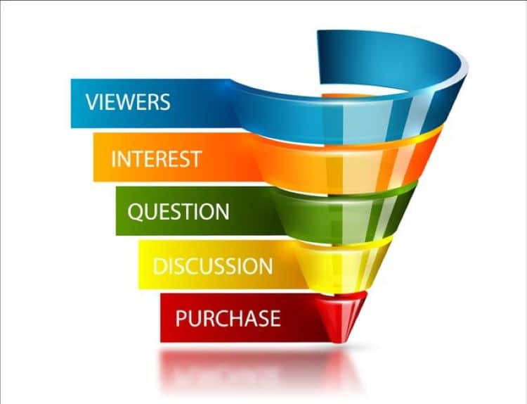 Conversion funnel stages illustrated
