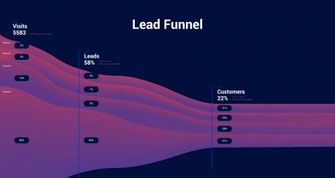 Conversion funnel and user journey