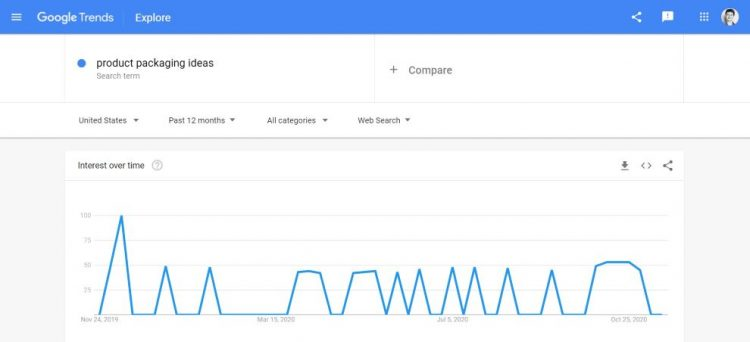 Google Trends resulst for product packacging ideas screenshot