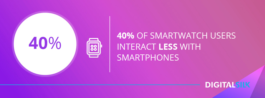 40% of smartwatch users interact less with smartphones