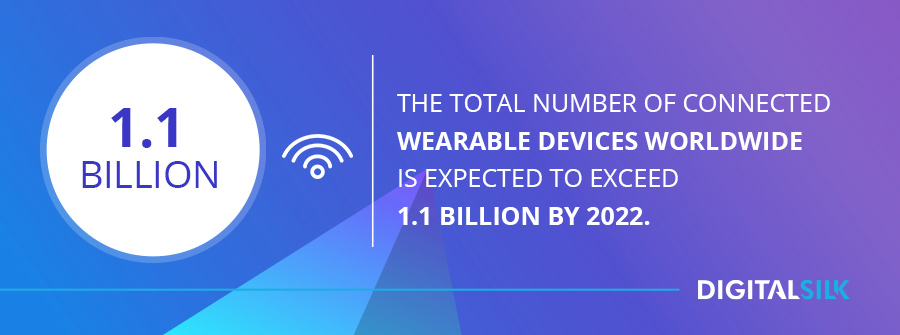 The total number of connected wearable devices worldwide is expected to exceed 1.1 billion by 2022.