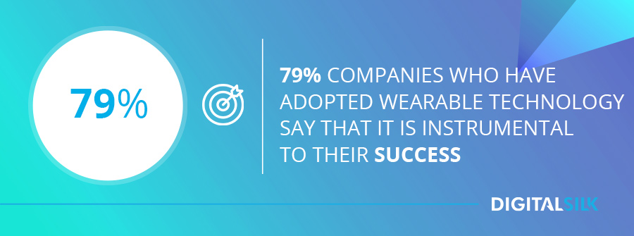 79% of companies who have adopted wearable technology say that it is instrumental to their success.