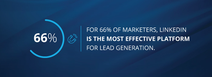 stat - For 66% of marketers, LinkedIn is the most effective platform for lead generation.