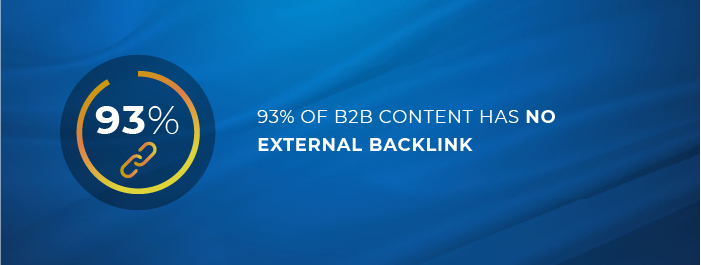93% of B2B content has no external backlinks