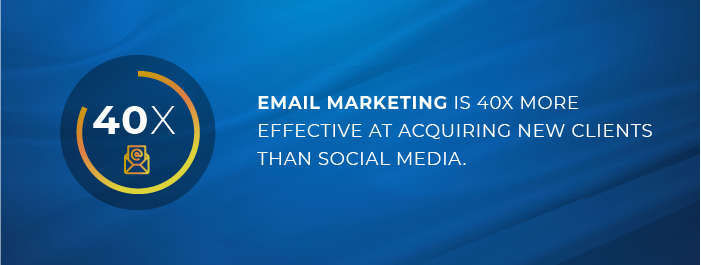 Email marketing is 40x more effective at acquiring new conversions than social media