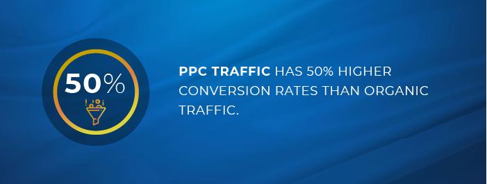 PPC traffic has 50% higher conversion rates than organic traffic