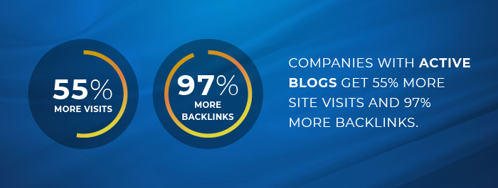Companies with active blogs get 97% more backlinks and 437% more Google indexing