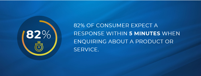 82% of consumer say the immediate response is very important