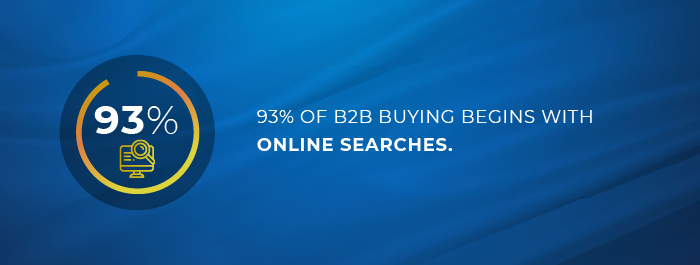 93% of B2B buying begins with online searches
