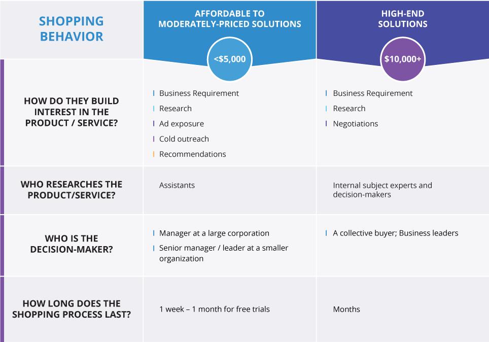 different B2B tech buyer behaviors