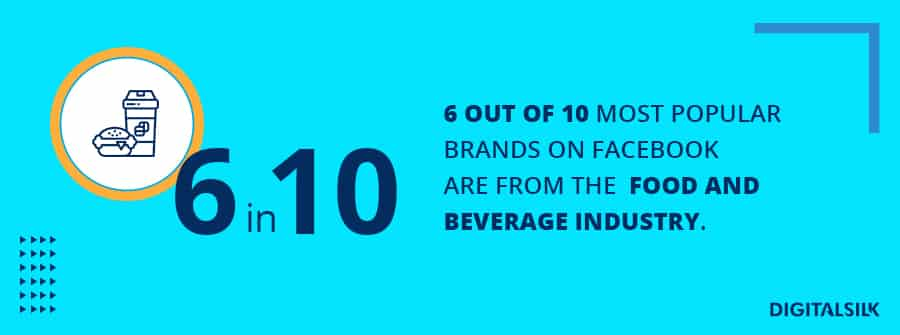6 out 10 of the most followed brands on Facebook are in the food and beverage industry
