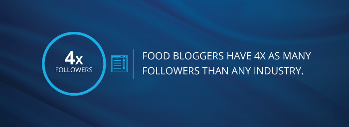 food bloggers have more followers than any other industry