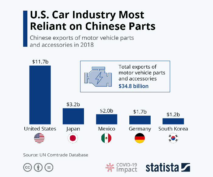 statista US car industry - covid19 crisis management