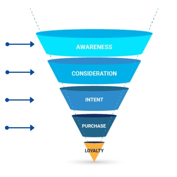 Video marketing belongs in all stages of the user journey.