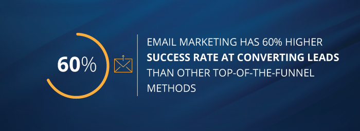 Email marketing has 60% higher success rate at converting leads than other top-of-the-funnel methods.