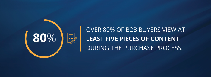 Over 80% of B2B buyers view at least five pieces of content during the purchase process.