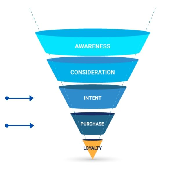 Email marketing's position in the conversion funnel