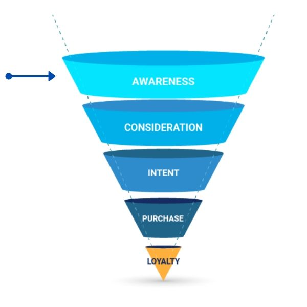 Digital PR's position in the marketing funnel