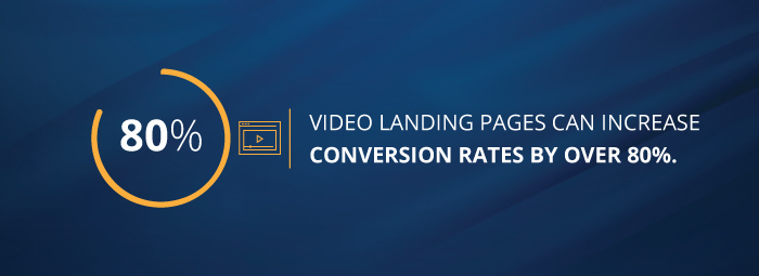 Video landing pages can increase conversion rates by over 80%.