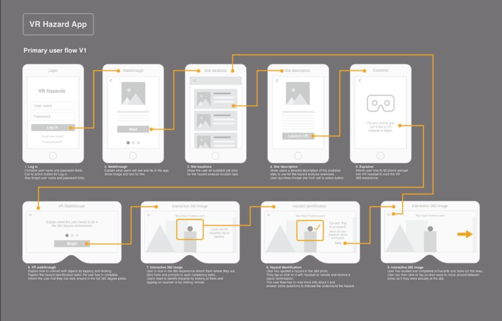 an example of a website wireframe and user flow