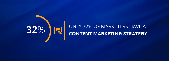 32% of marketers have a content marketing strategy