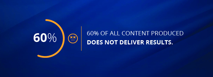 60% of all content does not deliver results