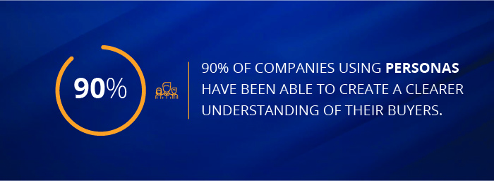 90% of companies using personas are able to better understand their buyers