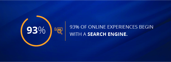 93% of online experiences begin with a search engine