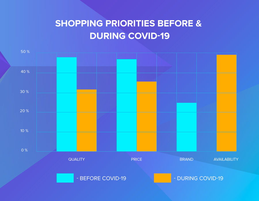 Shopping habits: Graph shopping priorities before and during COVID-19