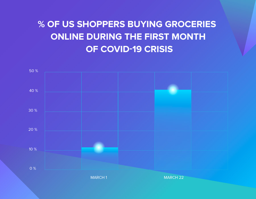 Graph illustrating US shoppers buying groceries online in the first month of COVID-19