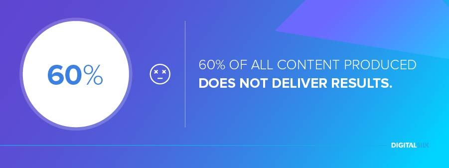 60% of all content produced does not deliver results