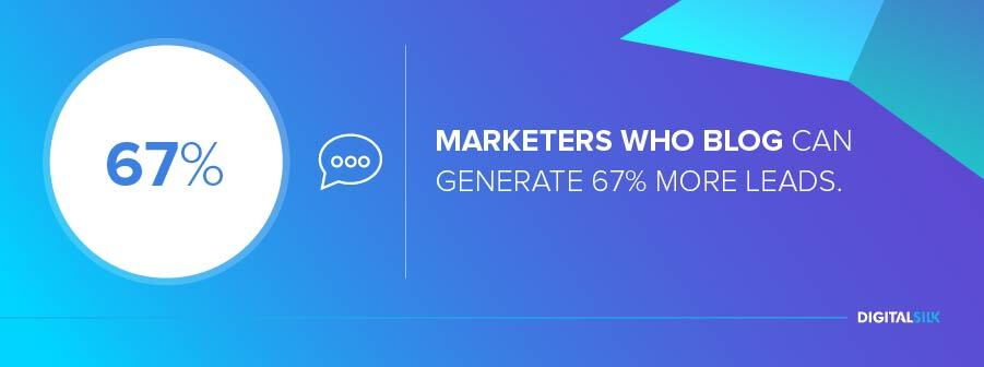 Marketers who blog can generate 67% more leads