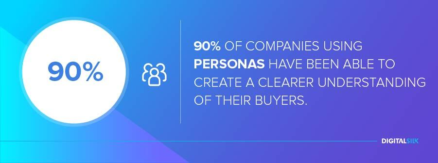 90% of companies using personas have been able to create a clearer understanding of their buyers