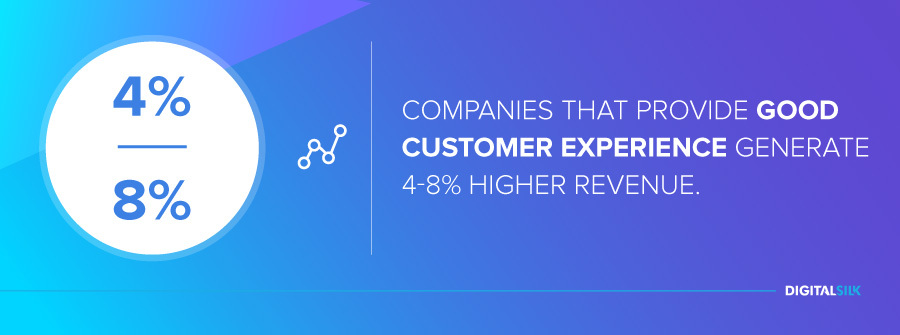 Companies that provide good customer experience generate 4-8% higher revenue