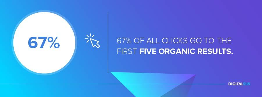 67% of all clicks go to the first five organic results