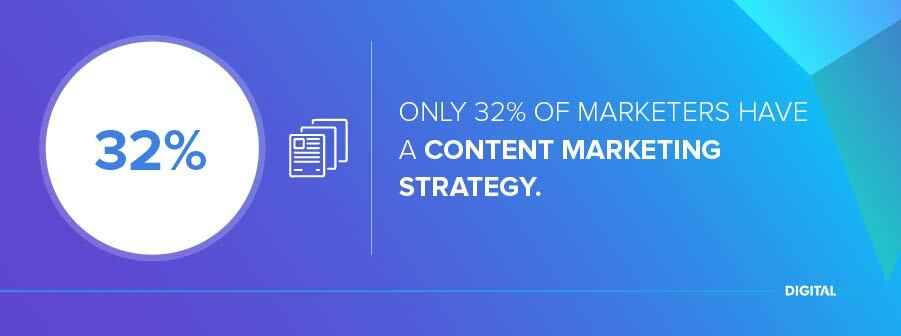 Only 32% of marketers have a content marketing strategy