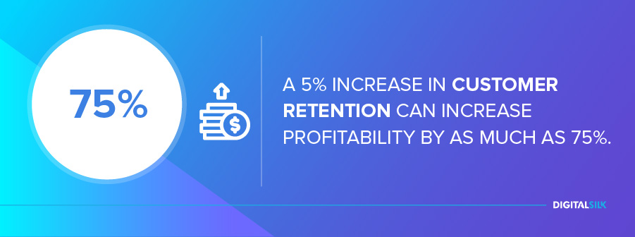 A 5% increase in customer retention can increase profitability by as much as 75%