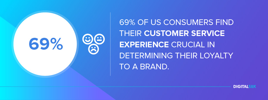 69% of US consumers find their customer service experience crucial in determining their loyalty to a bran