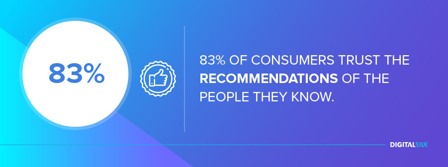 83% of consumers trust the recommendations of the people they know.