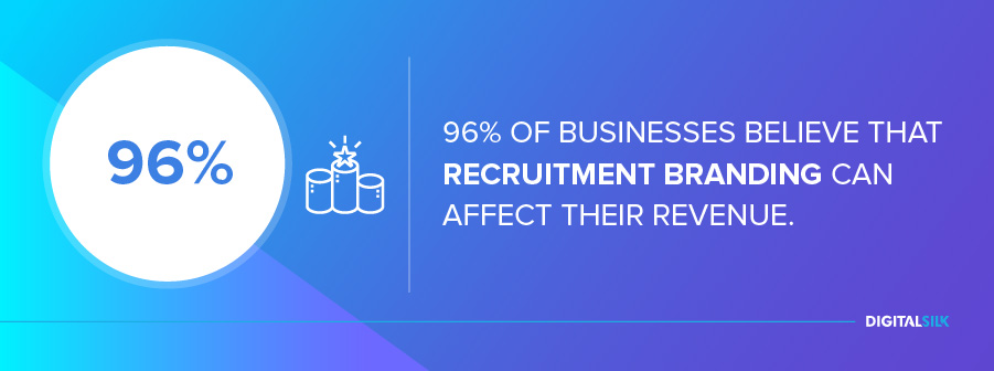 96% of businesses believe that recruitment branding can affect their revenue.