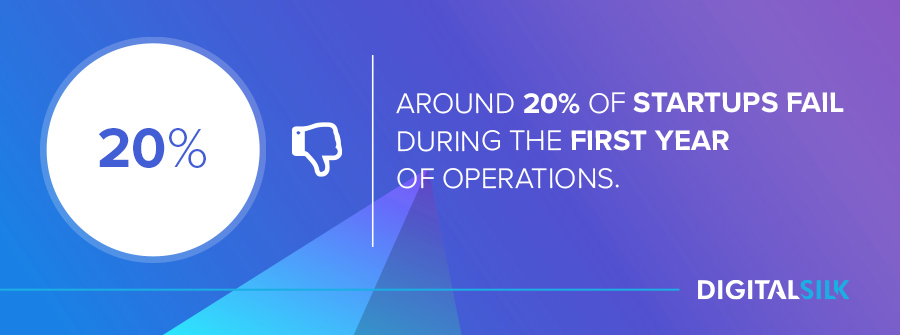 Around 20% of startups fail during the first year of operations