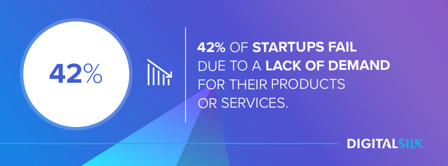 42% of startups fail due to a lack of demand for their products or services