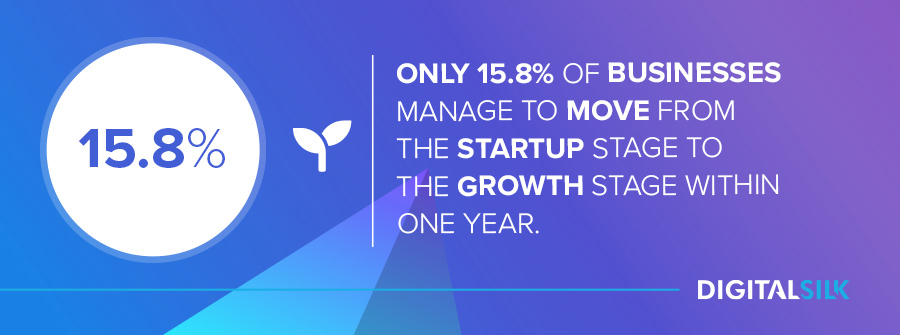 Only 15.8% of businesses move from the startup stage to the growth stage within a year