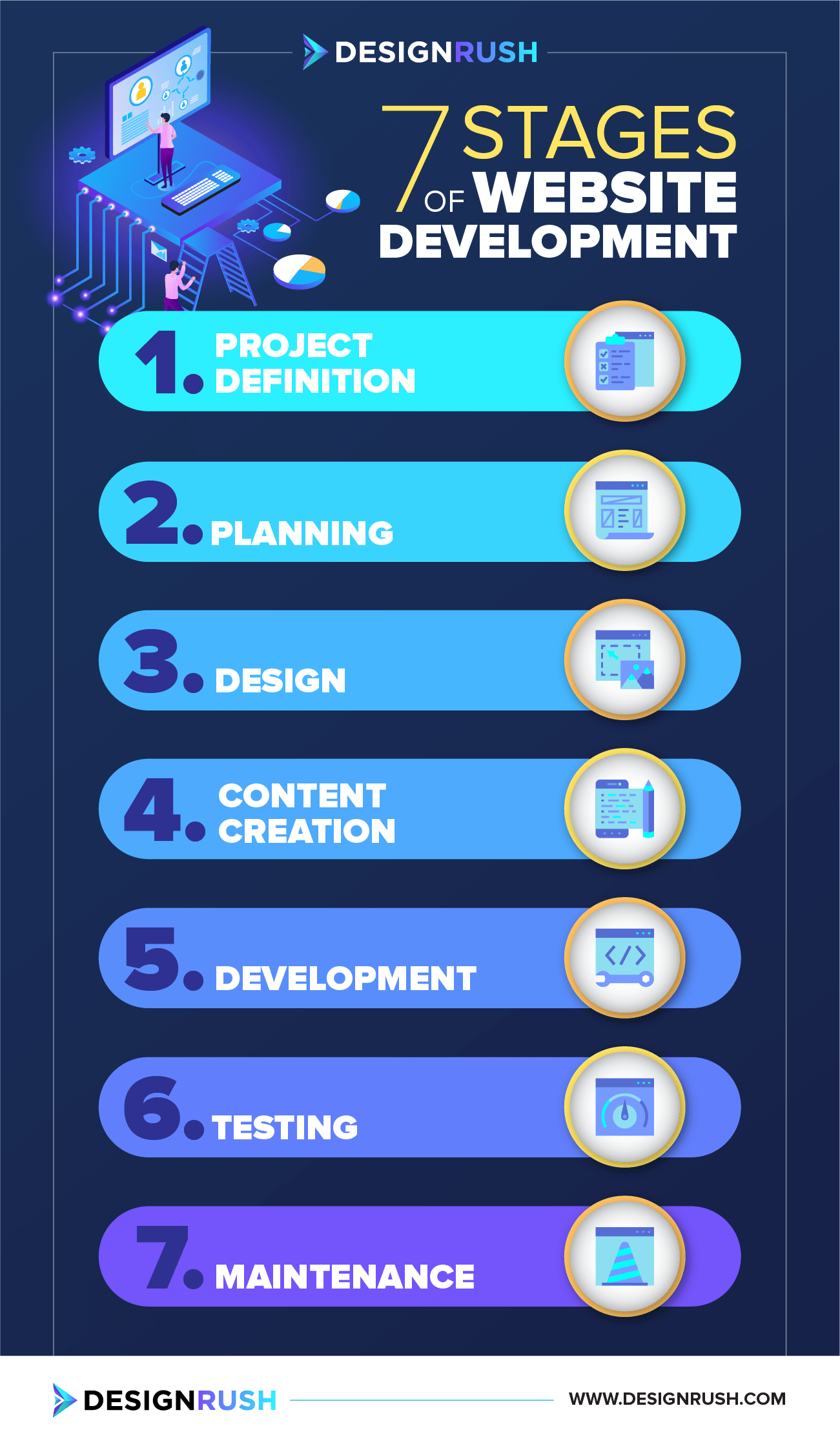 7 stages of website development