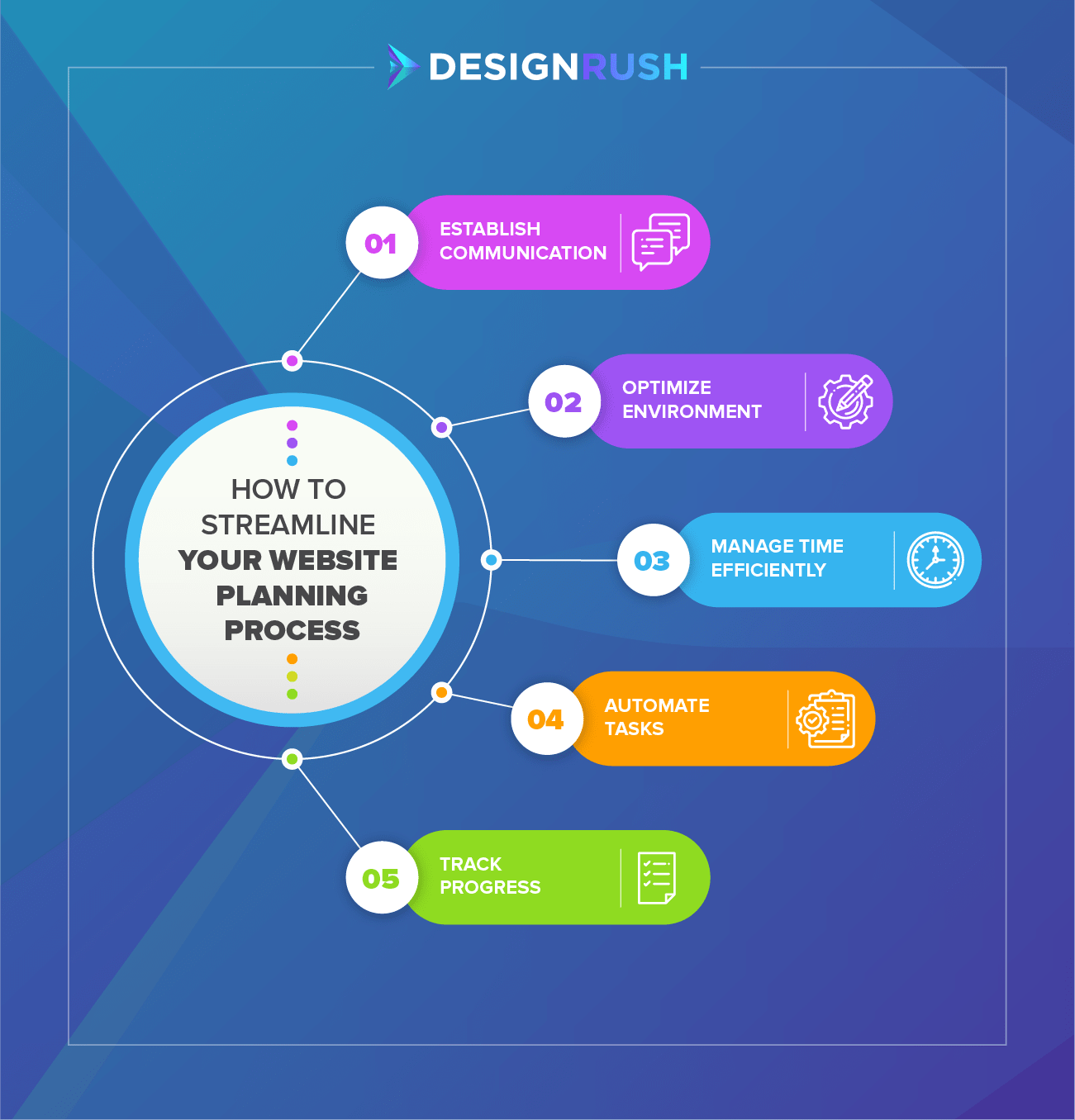 How to streamline website planning process