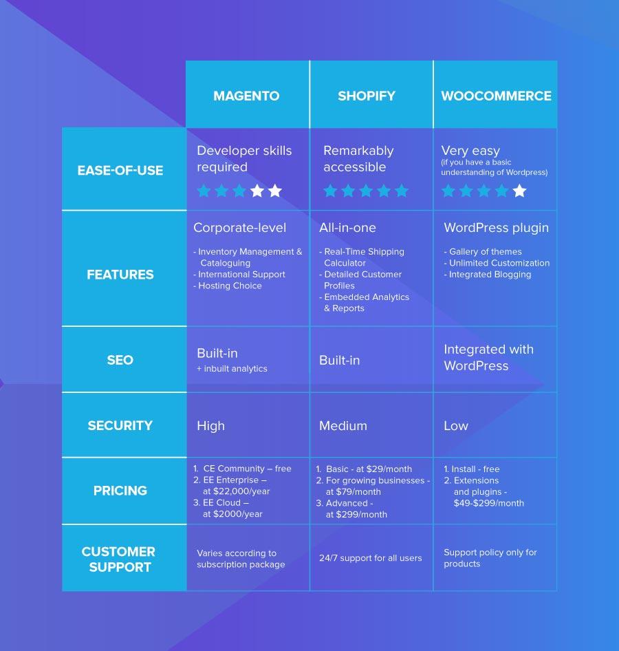 Responsive web design: comparison table ecommerce platforms - magento, shopify, woocommerce
