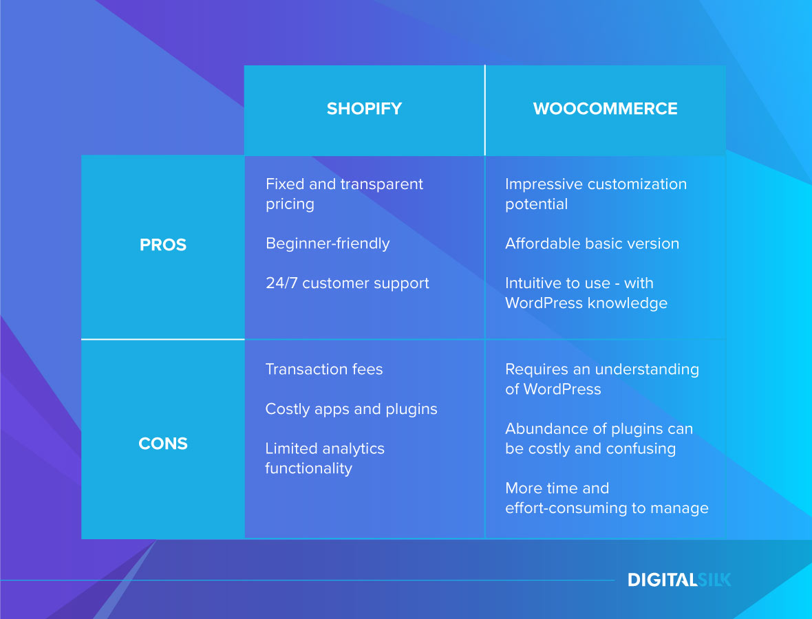 shopify vs woocommerce comparison