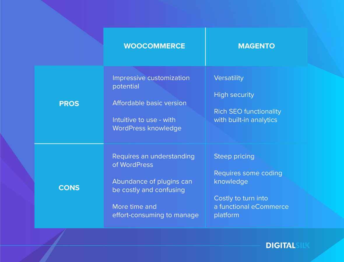 magento vs. woocommerce comparison
