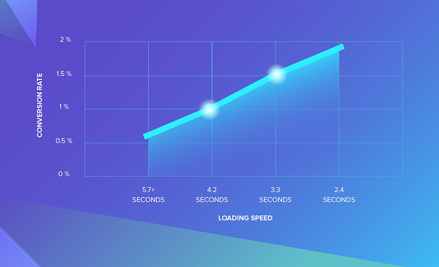 Responsive web design: The seconds for page loading and conversion rates